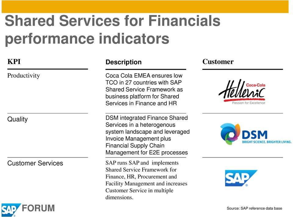 heterogenous system landscape and leveraged Invoice Management plus Financial Supply Chain Management for E2E processes SAP runs SAP and implements