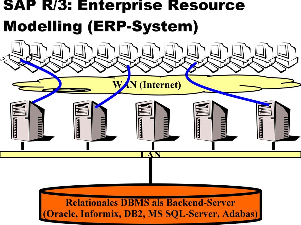 Relationales DBMS als Backend-Server