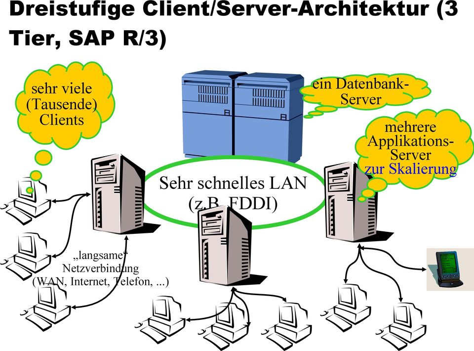 FDDI) ein Datenbank- Server mehrere Applikations- Server