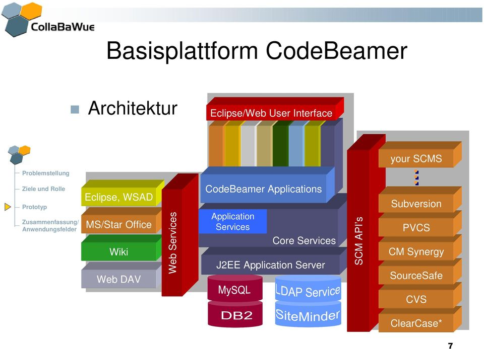 CodeBeamer Applications Application Services Core Services J2EE