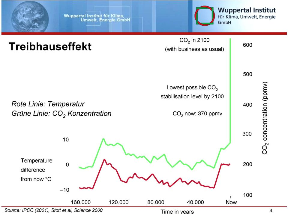 ppmv 400 300 CO 2 concentration (ppmv) Temperature difference 0 200 from now C Source: IPCC