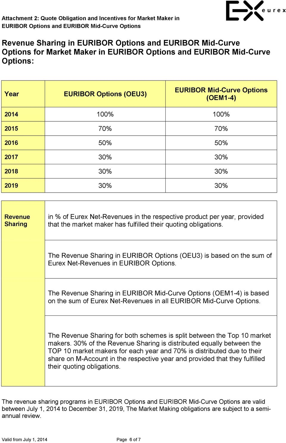 their quoting obligations. The Revenue Sharing in EURIBOR Options (OEU3) is based on the sum of Eurex Net-Revenues in EURIBOR Options.