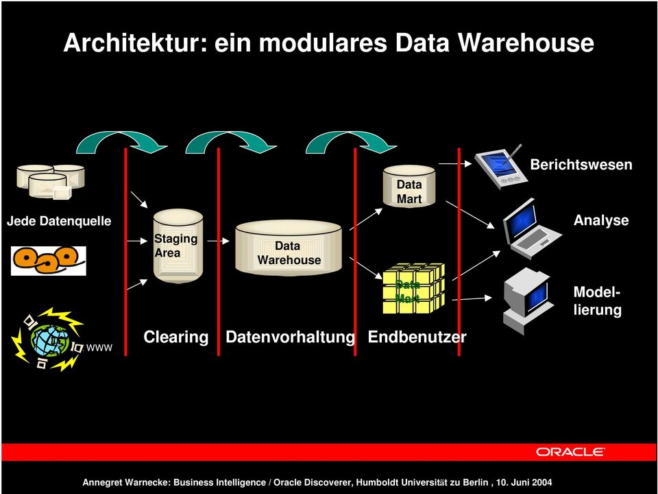 Staging Area Data Warehouse Analyse Data Mart