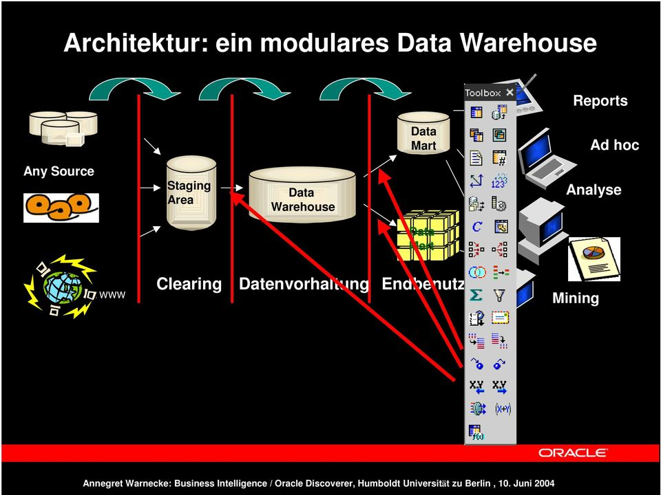 Area Data Warehouse Analyse Data Mart Daten