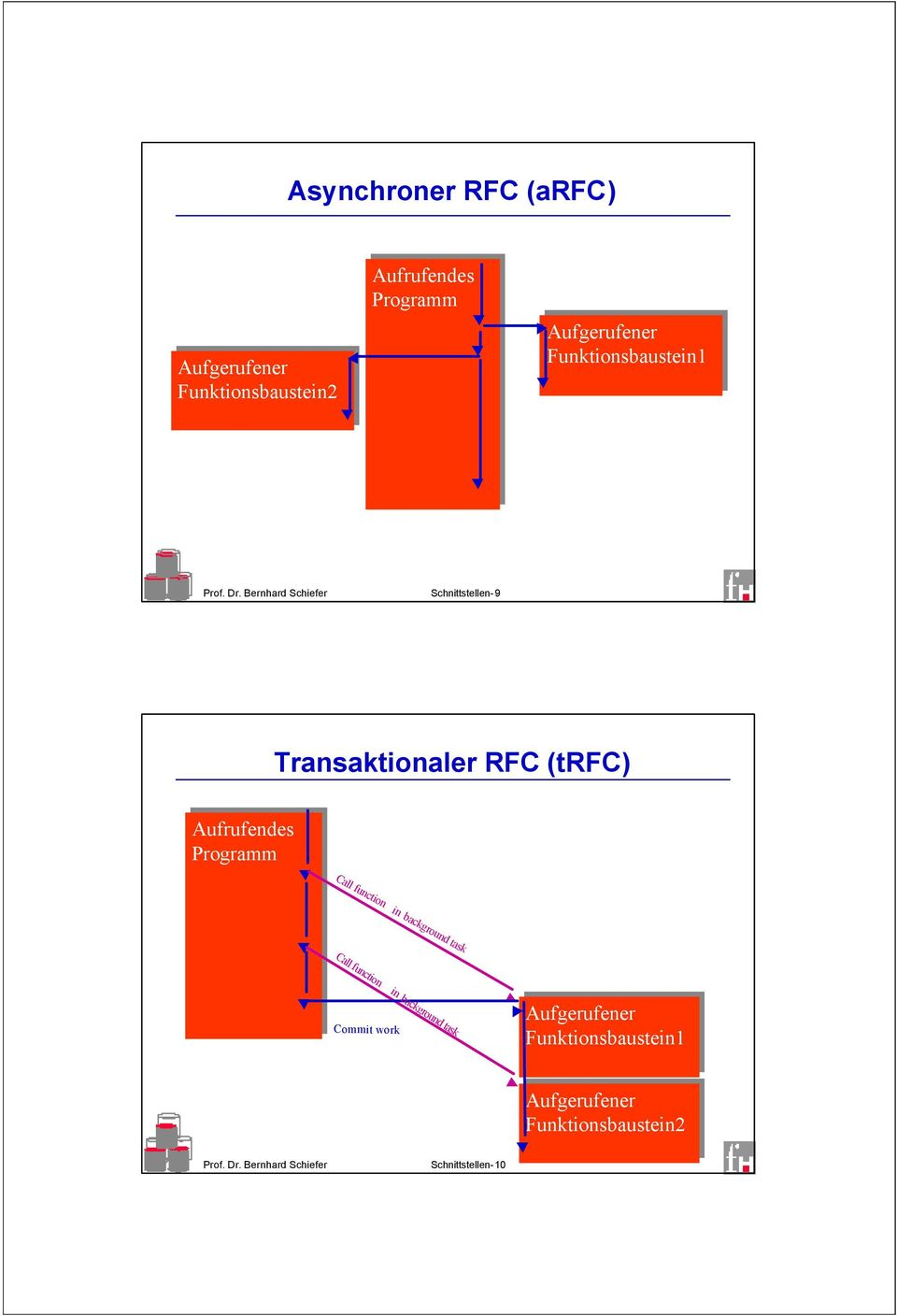 Transaktionaler RFC (trfc) Call function in background task Call function in