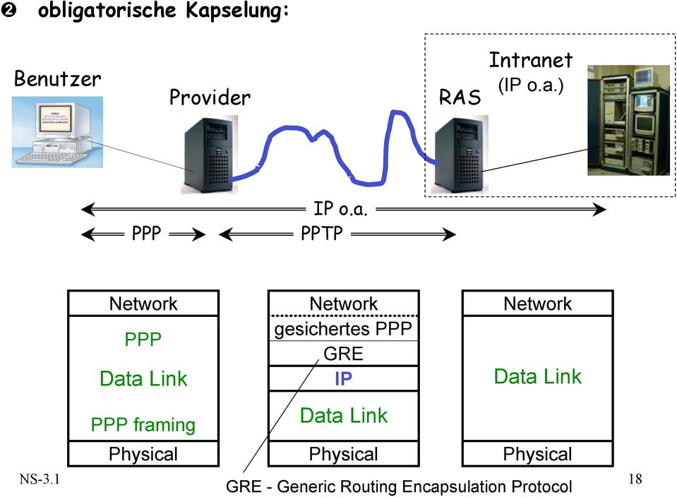 gesichertes PPP GRE IP Data Link Physical Network Data Link