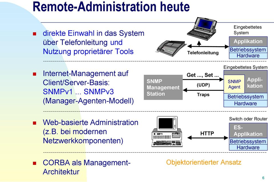 .. SNMPv3 (Manager-Agenten-Modell) SNMP Management Station Get..., Set.