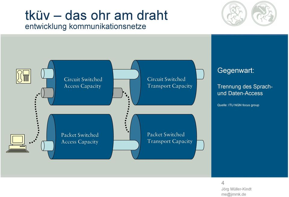 Daten-Access Quelle: ITU NGN focus group Packet Switched Access