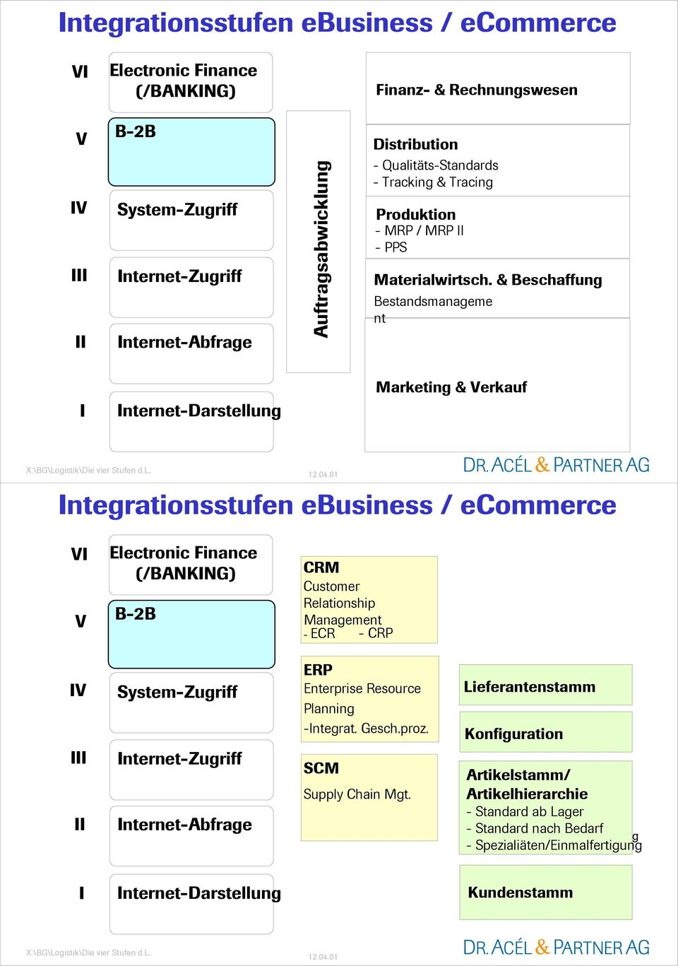 & Bestandsmanageme nt I Internet-Darstellung Marketing & Verkauf Integrationsstufen ebusiness / ecommerce VI V Electronic Finance (/BANKING) B-2B CRM Relationship Management - ECR -CRP IV III II