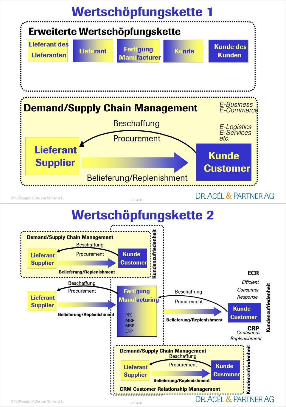 Wertschöpfungskette 2 Demand/Supply Chain Management Fertigung Manufacturing PPS MRP MRP II ERP