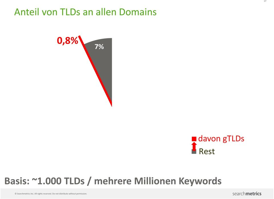 at davon.ch gtlds Rest Basis: ~1.