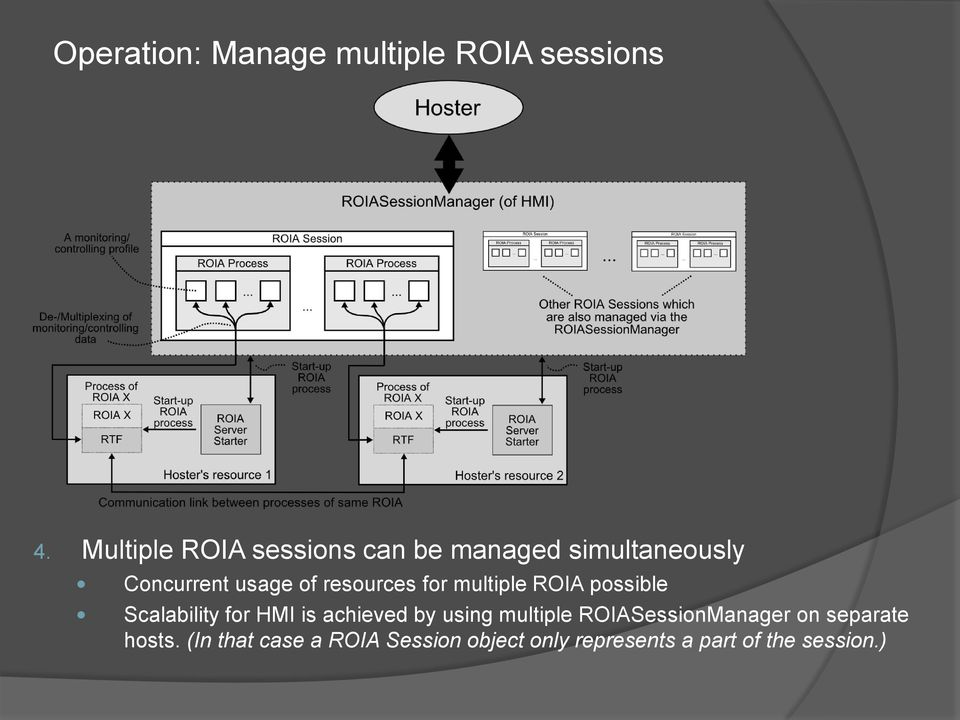 resources for multiple ROIA possible Scalability for HMI is achieved by using