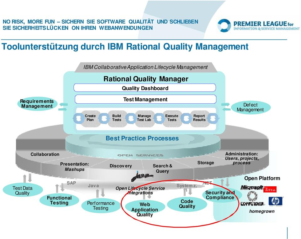 Test Data Quality Collaboration Functional Testing Presentation: Mashups SAP Discovery Search & Query Java System z, Open Lifecycle Service i