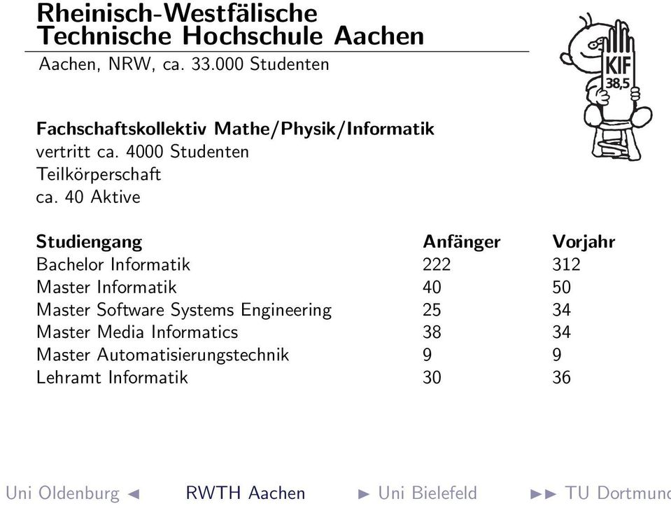 40 Aktive Bachelor Informatik 222 312 Master Informatik 40 50 Master Software Systems Engineering 25 34