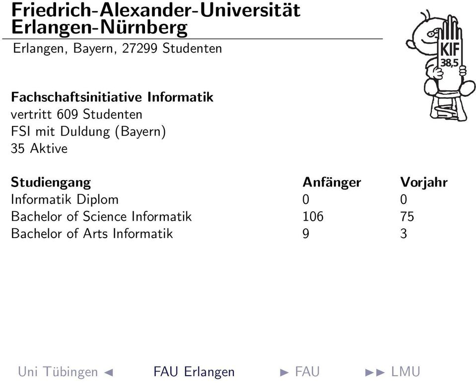 Duldung (Bayern) 35 Aktive Informatik Diplom 0 0 Bachelor of Science