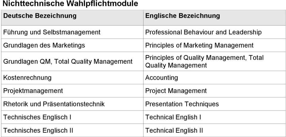 Professional Behaviour and Leadership Principles of Marketing Management Principles of Quality Management, Total