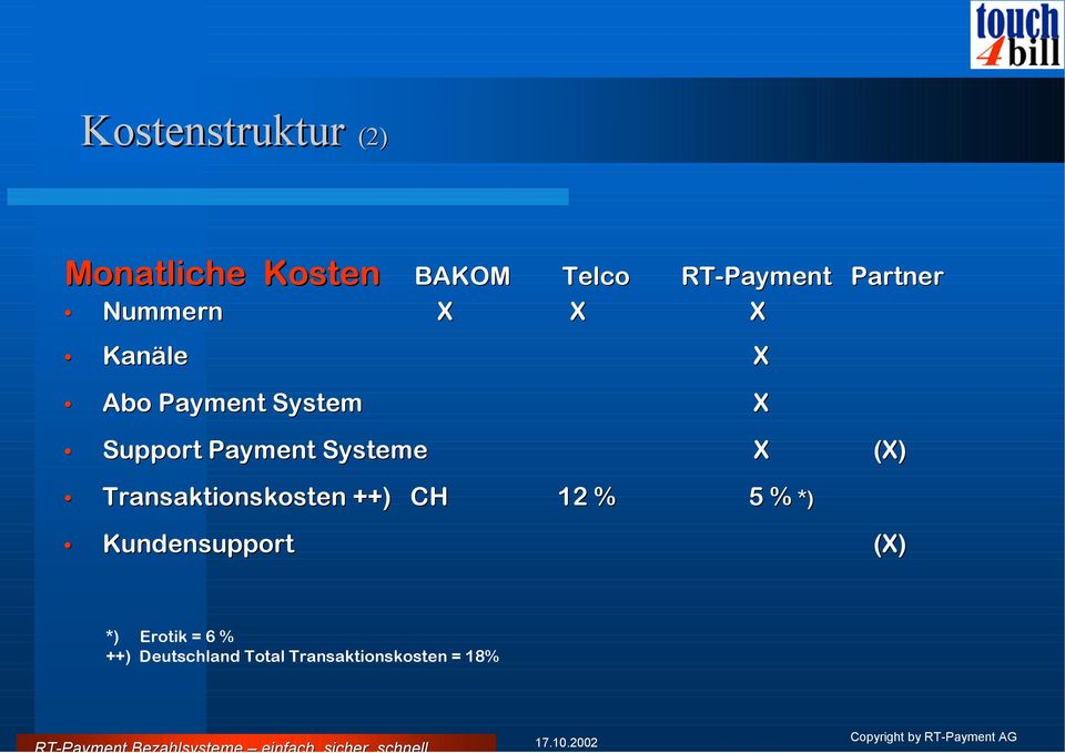 Payment Systeme X (X) Transaktionskosten ++) CH 12 % 5 % *)