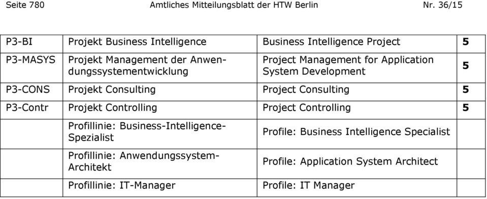 Project Management for Application System Development P3-CONS Projekt Consulting Project Consulting P3-Contr Projekt Controlling Project