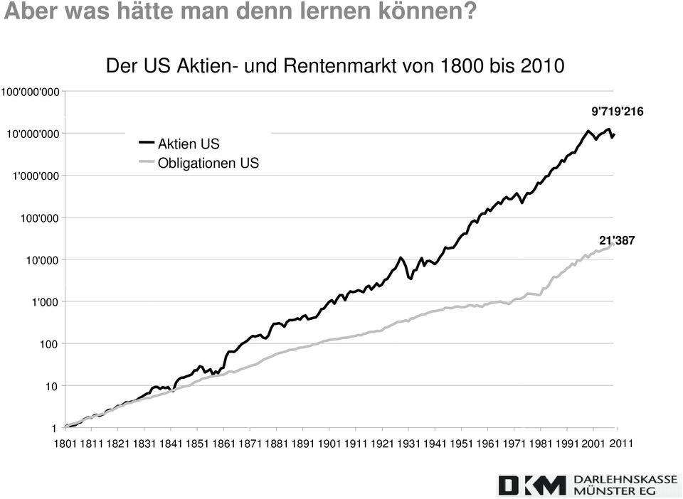 bis 2010 Aktien US Obligationen US 9'719'216 100'000 10'000 21'387 1'000