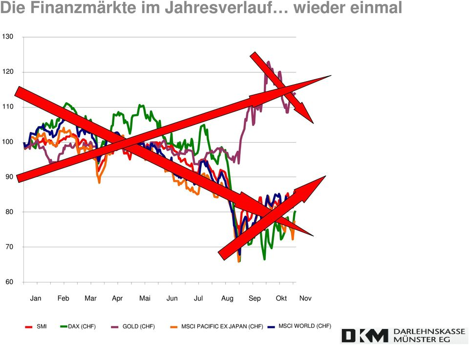 Jun Jul Aug Sep Okt Nov SMI DAX (CHF) GOLD