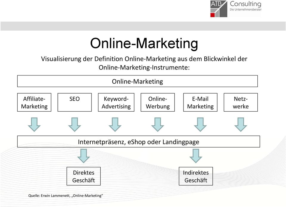 Advertising Online Werbung E Mail Marketing Netz werke Internetpräsenz, eshop