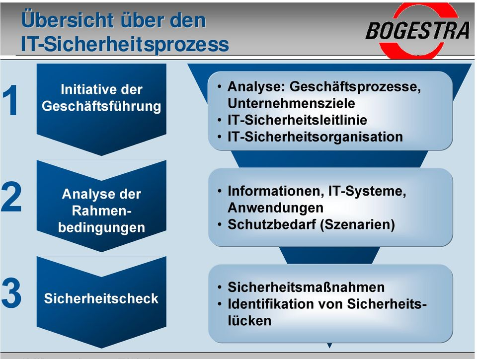 IT-Sicherheitsorganisation Analyse der Rahmenbedingungen Informationen, IT-Systeme,