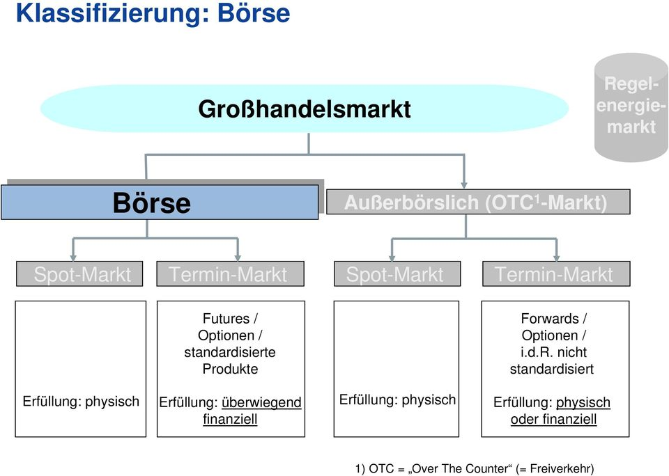 Termin-Markt Futures / standardisierte Produkte Forwards / i.d.r. nicht