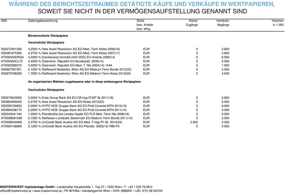 650 XS0281875483 4,3750 % Heta Asset Resolution AG EO-Med.-Term Notes 2007(17) EUR 0 3.600 AT0000A0DRQ4 4,2500 % Krankenanst.Immobil.mbH (KIG) EO-Anleihe 2009(14) EUR 0 6.