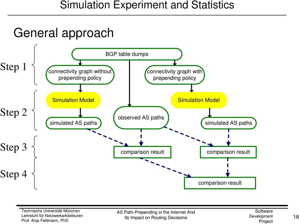 policy Step 2 Simulation Model simulated AS paths observed AS paths Simulation