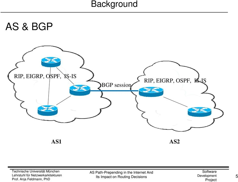 IS-IS BGP session