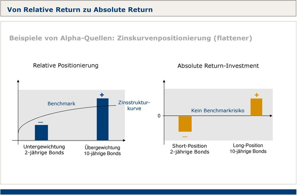 Return-Investment _ Benchmark + + Zinsstrukturkurve 0 _ Kein Benchmarkrisiko