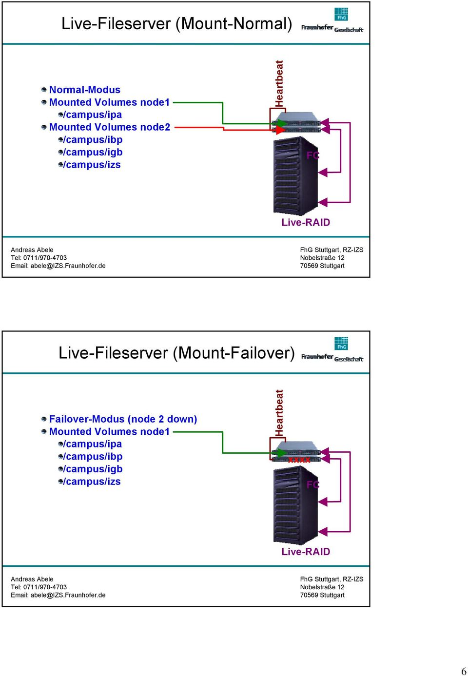 /campus/izs Live-Fileserver (Mount-Failover) Failover-Modus (node 2