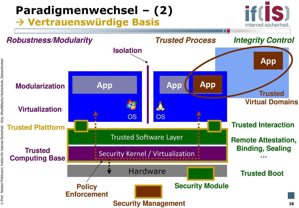 Hardware App Trusted Software Layer Trusted Process Security Management App OS Security Module Integrity