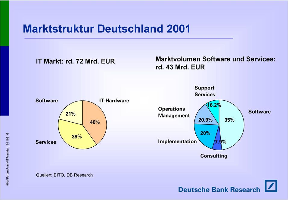 EUR Software 21% 40% IT-Hardware Operations Management Support Services 20.