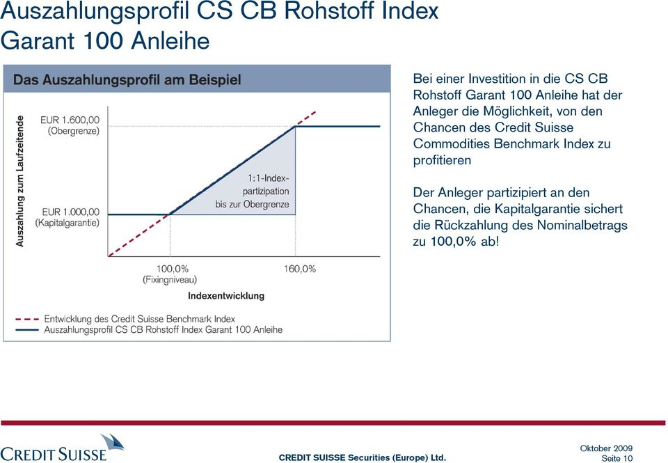 Credit Suisse Commodities Benchmark Index zu profitieren Der Anleger partizipiert an den