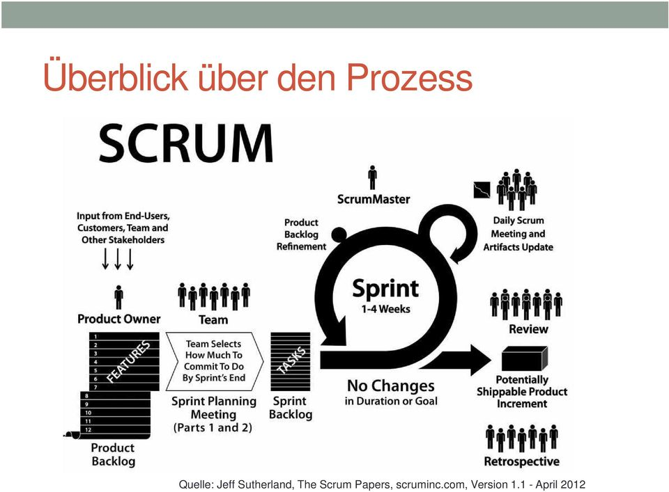 The Scrum Papers, scruminc.