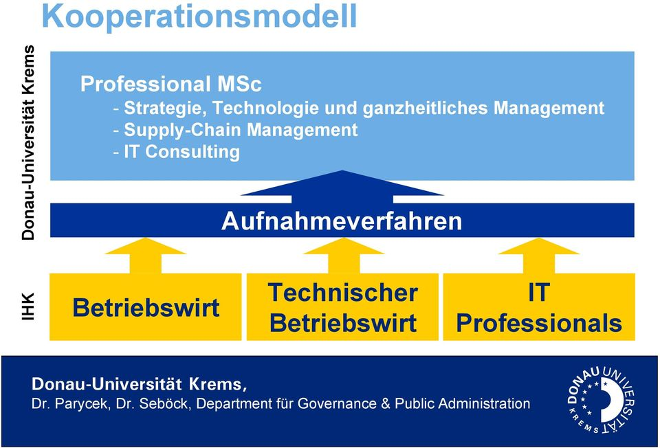 ganzheitliches Management - Supply-Chain Management - IT