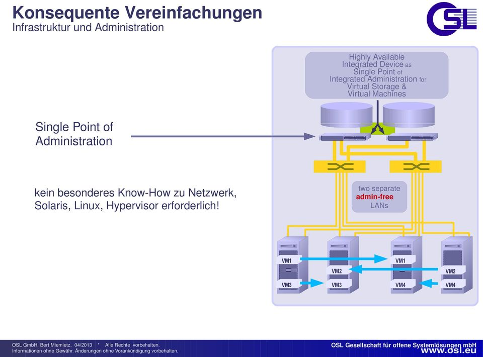 Virtual Machines Single Point of Administration kein besonderes Know-How zu Netzwerk,