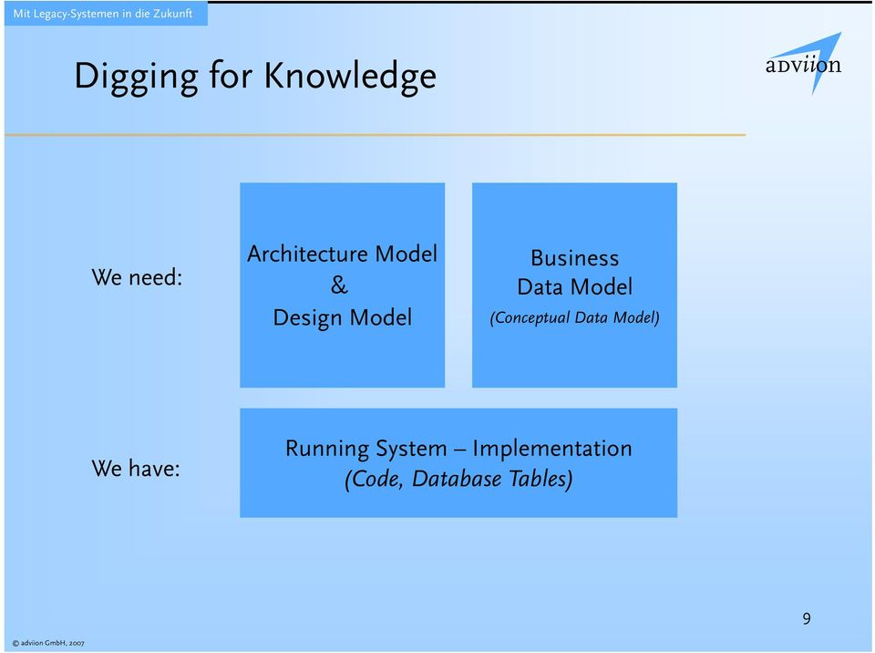 (Conceptual Data Model) We have: Running