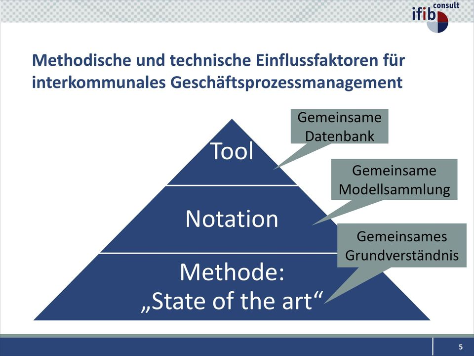 Notation Methode: State of the art Gemeinsame
