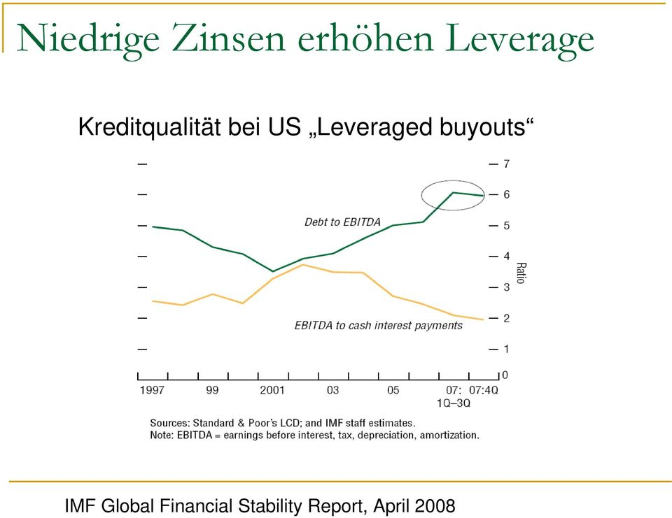 Leveraged buyouts IMF Global