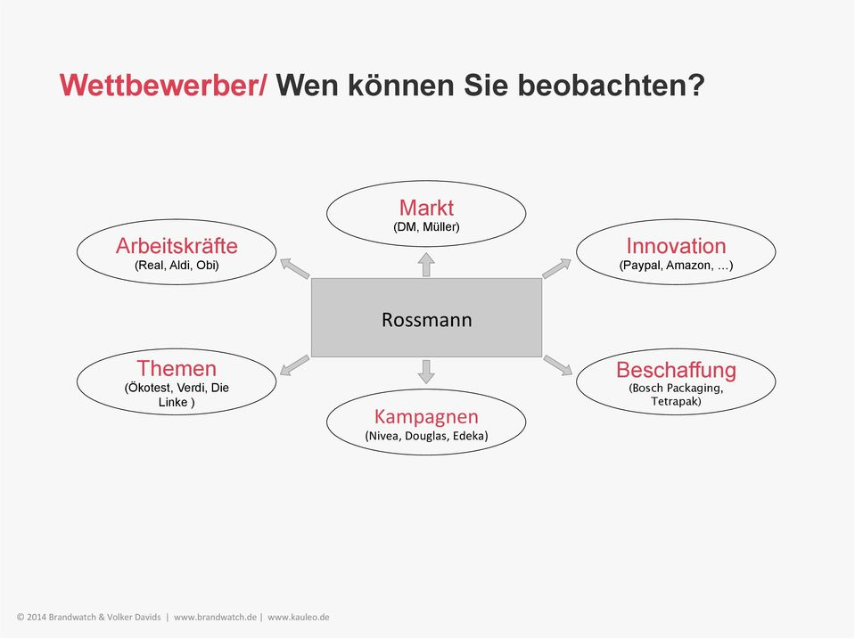 Innovation (Paypal, Amazon, ) Rossmann Themen (Ökotest,