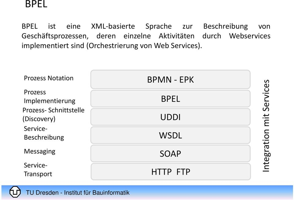 Prozess Notation Prozess Implementierung Prozess Schnittstelle (Discovery) Service