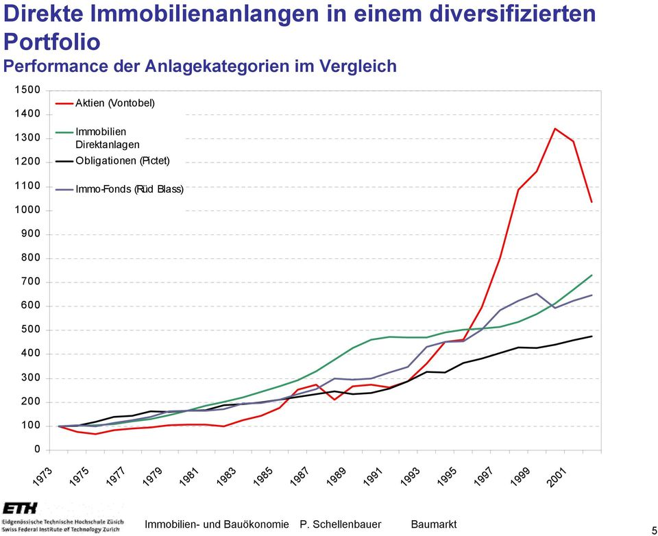 Direktanlagen Obligationen (Pictet) Immo-Fonds (Rüd Blass) 1000 900 800 700 600 500
