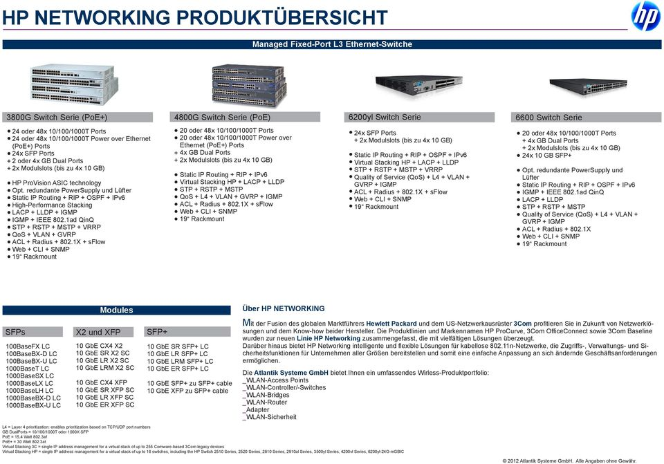 redundante PowerSupply und Lüfter High-Performance Stacking + VRRP QoS + VLAN + GVRP 20 oder 48x 10/100/1000T Ports 20 oder 48x 10/100/1000T Power over Ethernet QoS + L4 + VLAN + GVRP + VRRP Quality