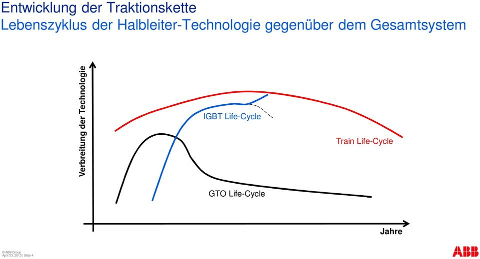 Verbreitung der Technologie IGBT Life-Cycle Train