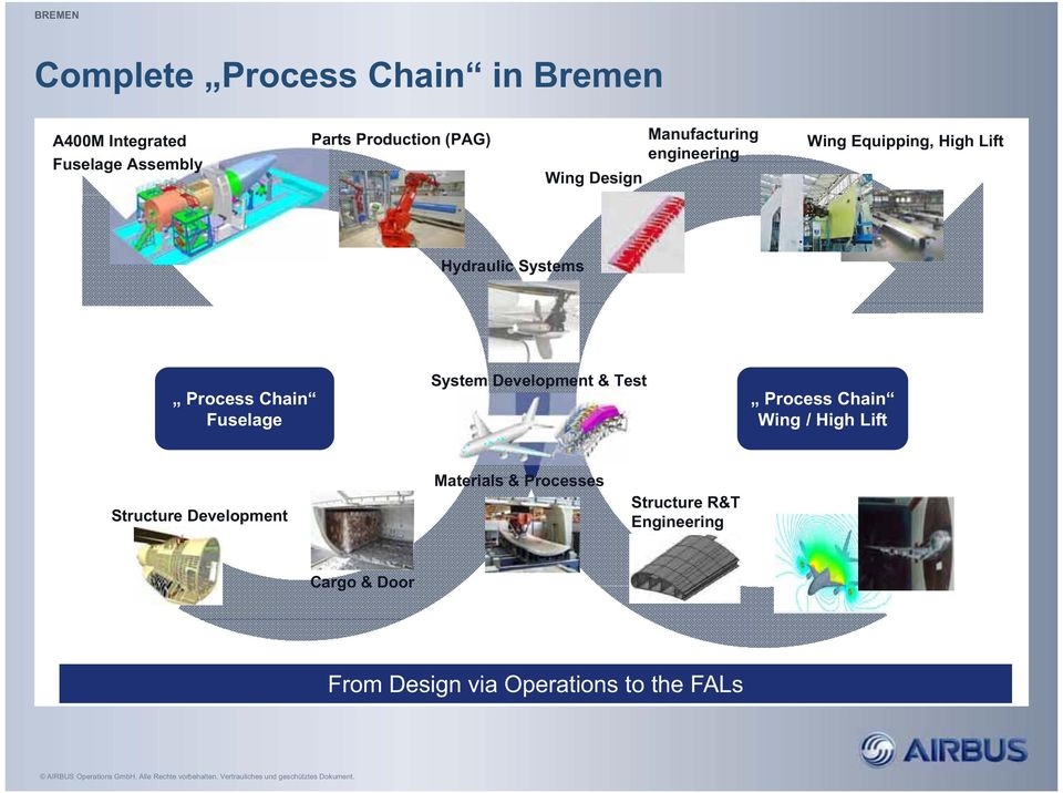 Chain Fuselage System Development & Test Process Chain Wing / High Lift Structure Development