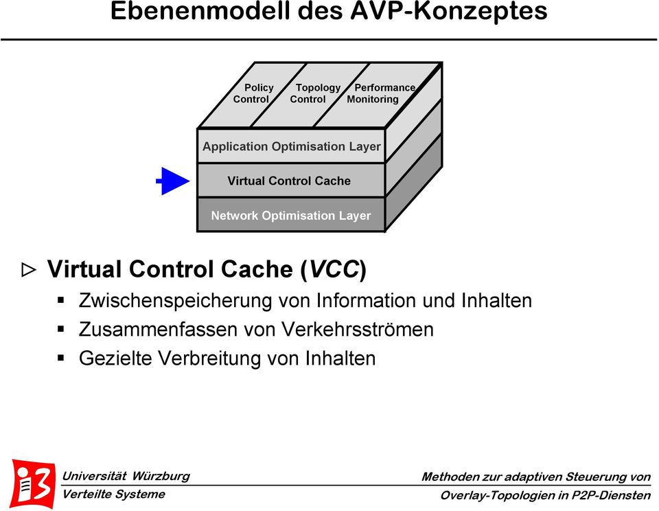 Optimisation Layer > Virtual Control Cache (VCC) Zwischenspeicherung von
