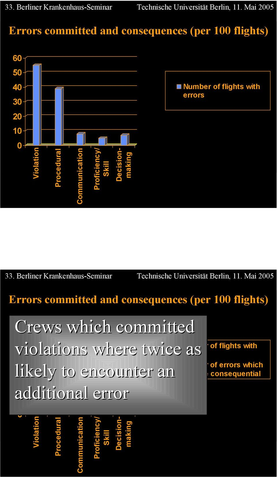 Crews which committed 50 40 violations where twice as 30 likely to encounter an 20 additional error 10 0 Violation