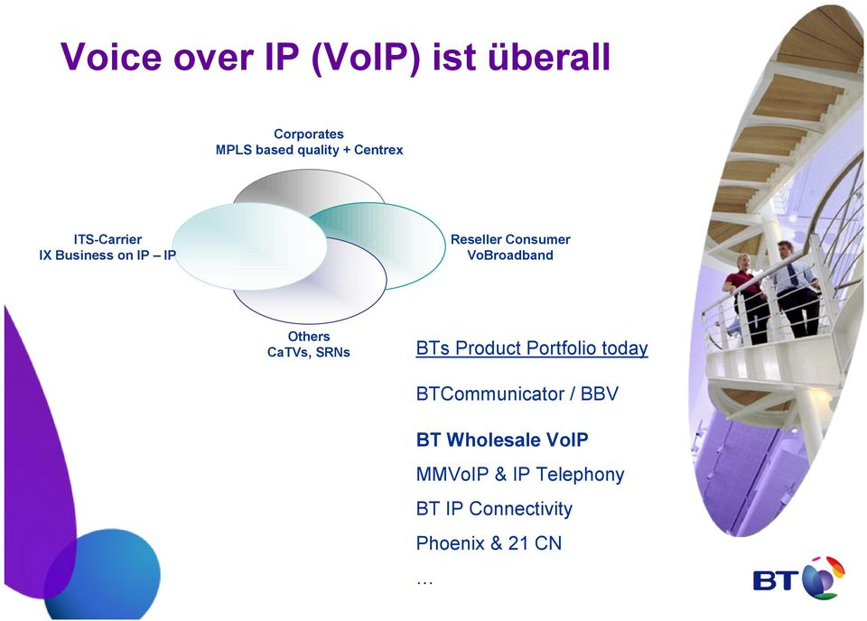 VoBroadband Others CaTVs, SRNs BTs Product Portfolio today